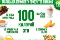 Таблица калорийности продуктов питания – самая полная
