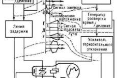 Реферат: Светолучевые и электроннолучевые осциллографы