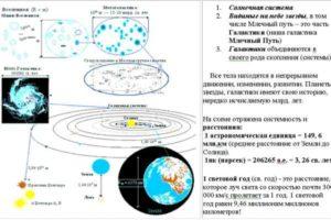 Конспект урока по астрономии по теме: «Звездное небо»