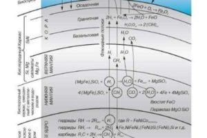 Всемирный Потоп. Наука приходит к пониманию Библейских событий!