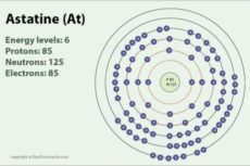 Галогены: физические свойства, химические свойства. Применение галогенов и их соединений