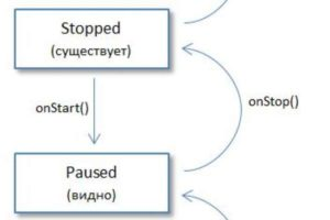 Урок 23. Activity Lifecycle. В каких состояниях может быть Activity