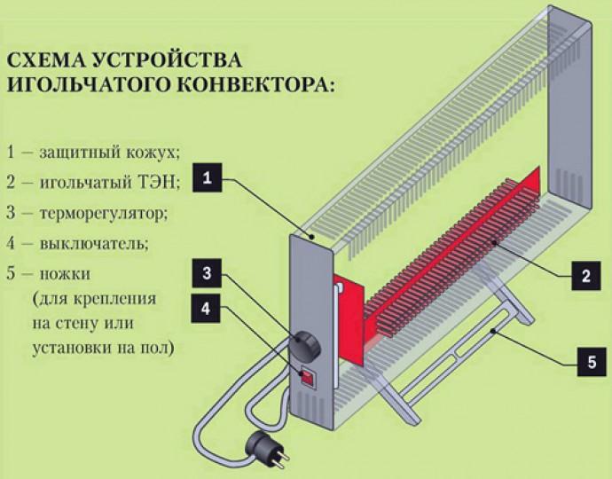 Как выбрать конвектор