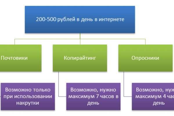 Как заработать деньги в интернете 500 рублей в день в 14 лет как заработать на своих работах в интернете видео