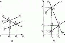 4.5. Практическое применение теории эластичности