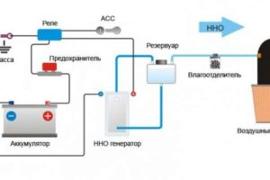 Водородные генераторы для автомобиля своими руками: чертежи, схемы и руководство ::