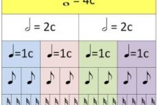 Длительности нот в музыке: как они пишутся и как их считать?