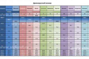 Древнерусский Всемер. Факты подтверждают, что древнерусская мерная система сажени являлась общемировой