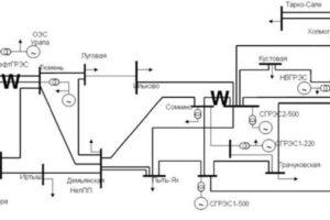 Применение электродинамической модели для выработки новых требований к СМПР в целях решения задач управления ЕЭС