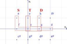 Тональности в пространстве кратностей