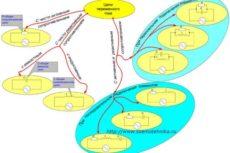 Полное сопротивление цепи переменного тока
