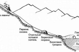 Правила преодоления лавиноопасного участка