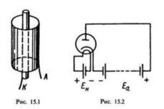 Принцип устройства и работы электро-вакуумных приборов — Устройство и работа диода