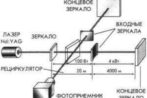 """Новое """"выдающееся достижение"""" релятивистов – """"экспериментальное открытие"""" гравитационных волн"""